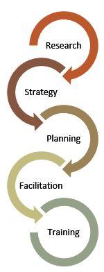 Strategic Moves Services